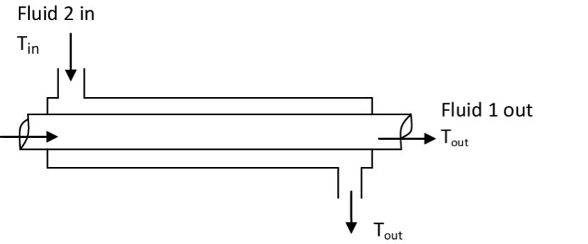 Double-pipe-heat-exchanger-parallel-flow.png (850×353)