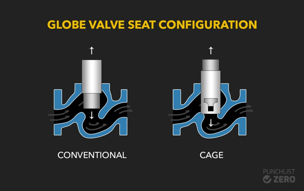 globe valve seat configuration