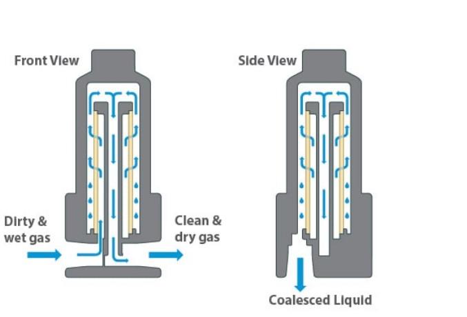 coalescing process filter