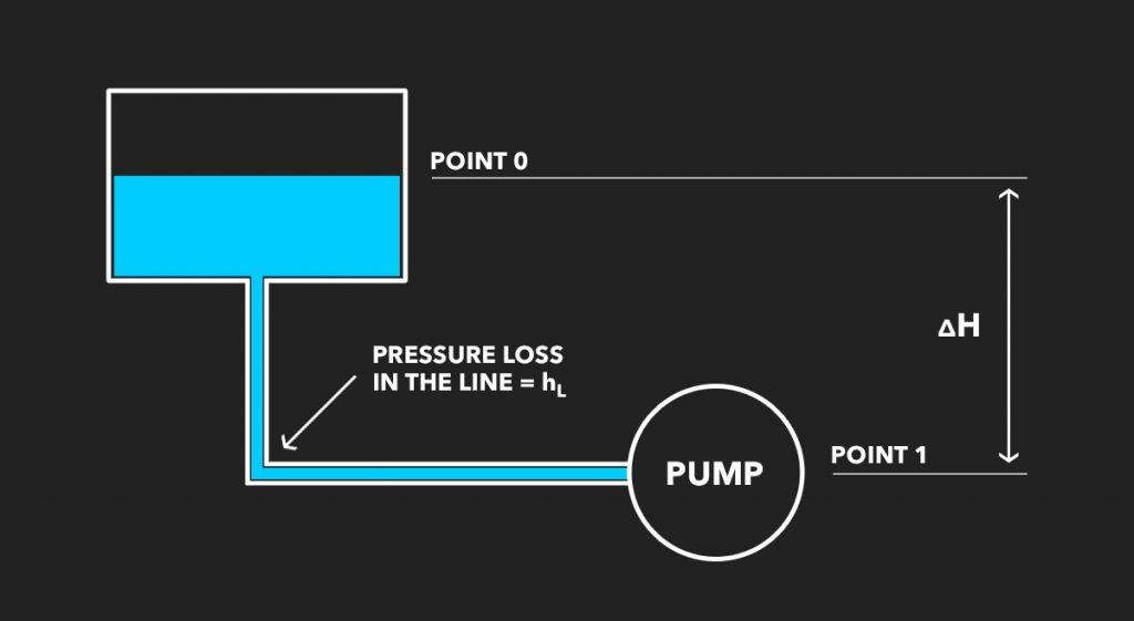 NPSHA pump calculator