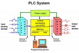 PLC block diagram