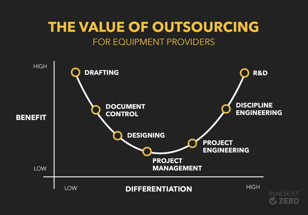 enginering outsourcing value