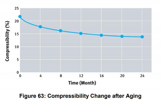 flange compressibility vs. time