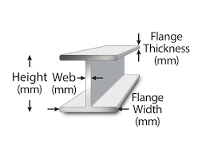 i beam flange width thickness height