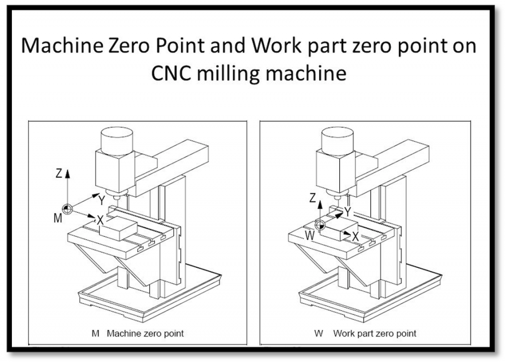 Machine Zero and Work Zero illustrations