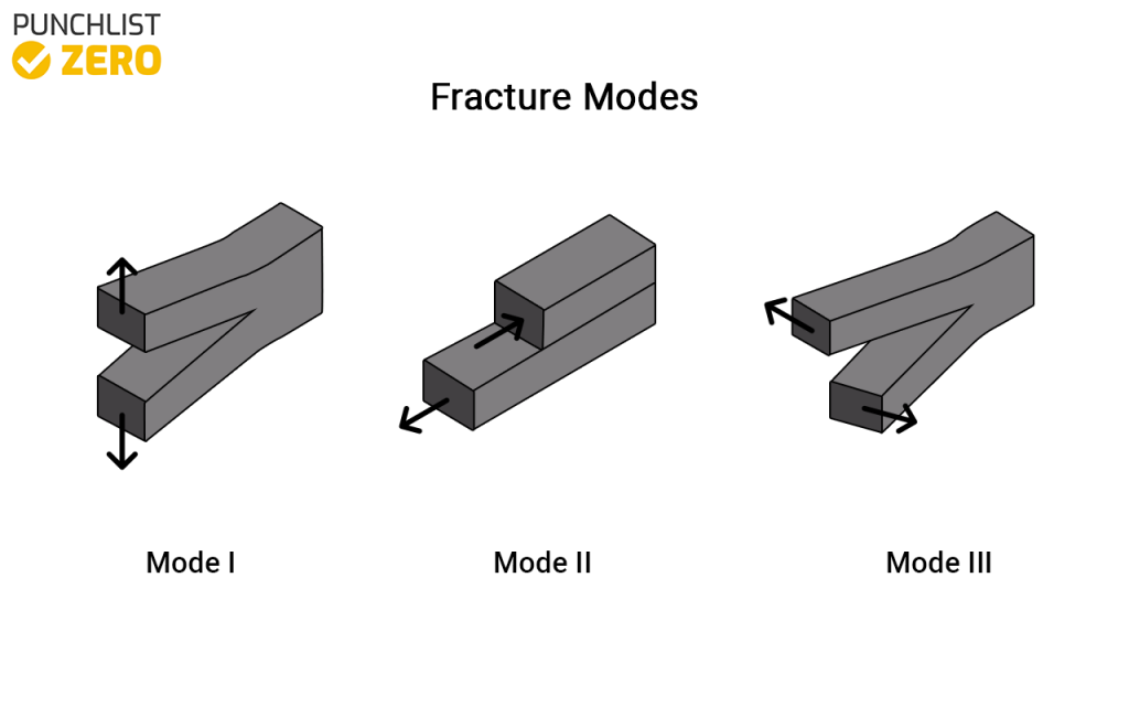 3 fracture modes