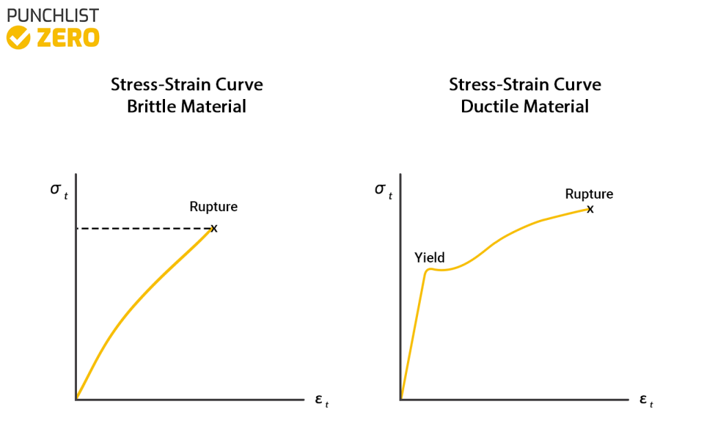 Stress-Strain curve for brittle and ductile material