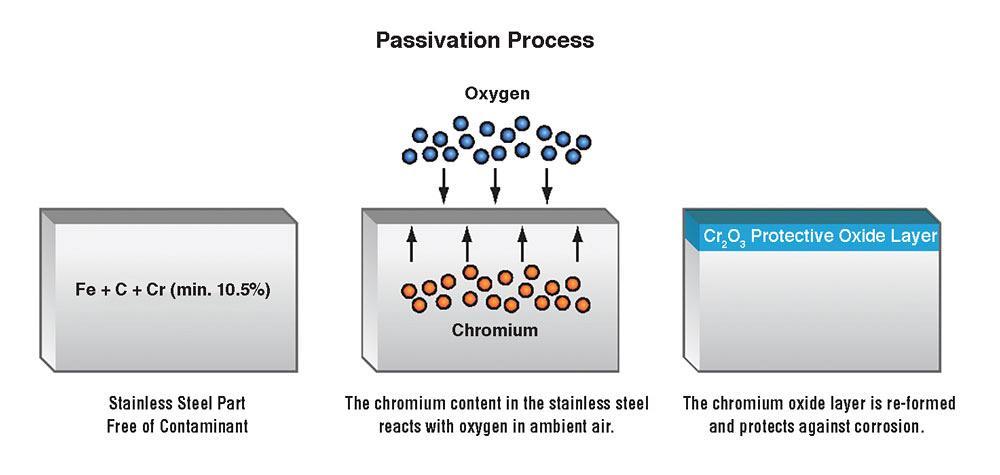 passivation process
