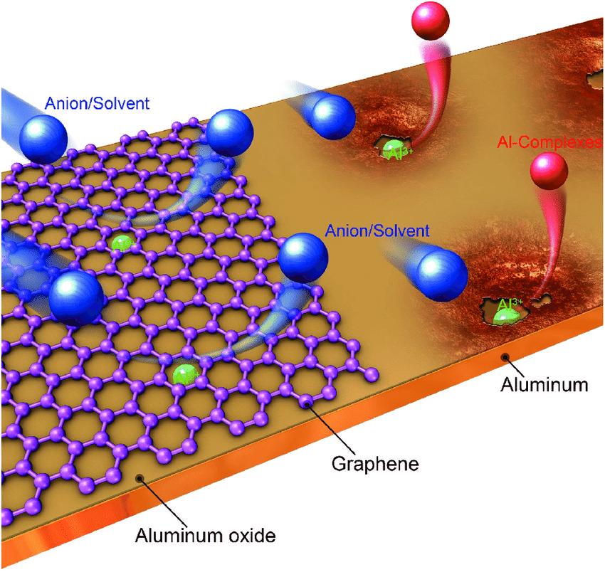 graphene coating