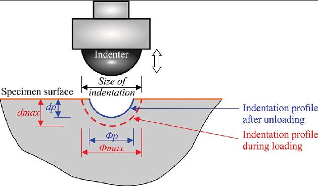 indentation hardness machine