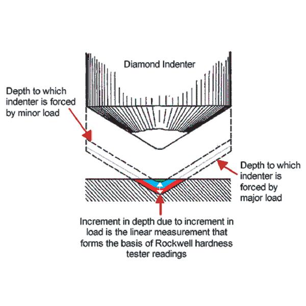 rockwell hardness test