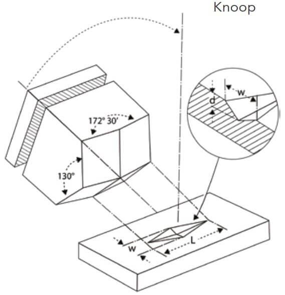 knoop test