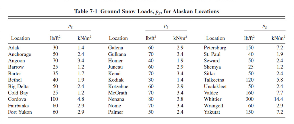 roof snow load table for Alaska