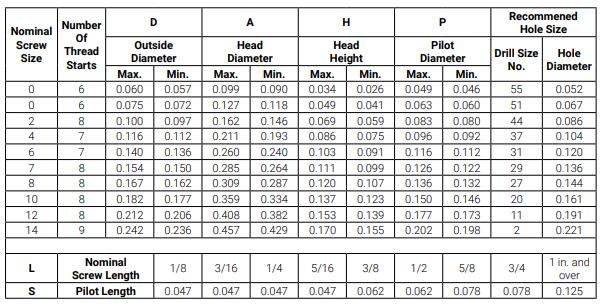 Round Head Size Chart