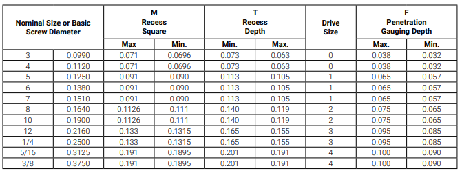 Square Drive Flat Head Size Chart