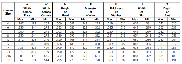 Hex Washer Head Size Chart