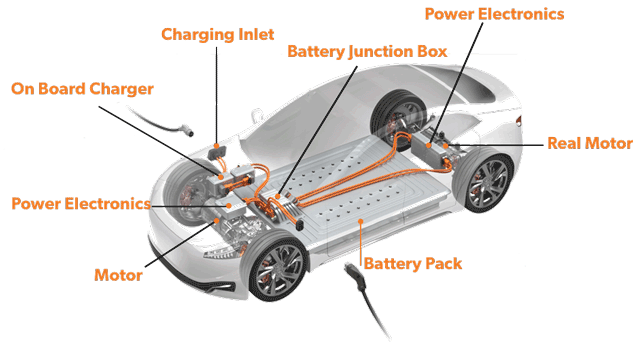 Electric Vehicle Components Anatomy