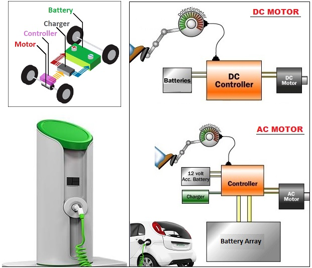 Diagram of how an electric vehicle works