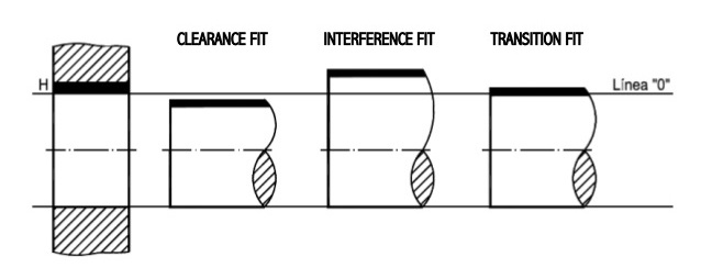 The three types of engineering fit