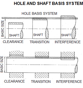 hole and shaft basis system of engineering fit